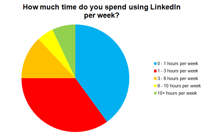 time on LinkedIn
