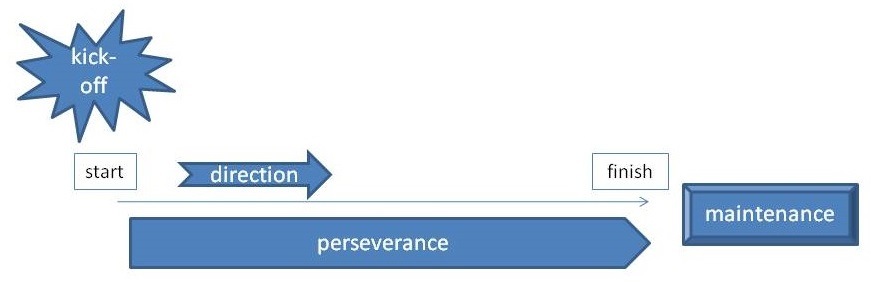 4 stages of motivation